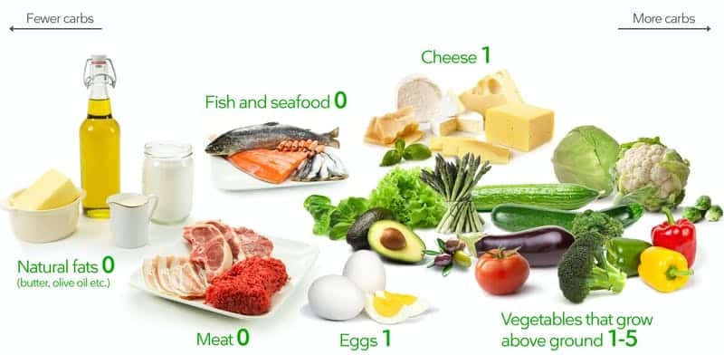 What you can eat in keto
