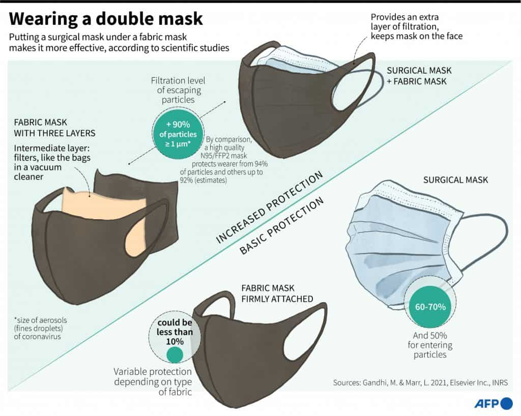 With the new coronavirus mutation, the Centers for Disease Control Prevention (CDC) now recommends using cloth face coverings over the mask you're using to assist slow the spread of the coronavirus. Recent researches suggest that the coronavirus may survive on airborne aerosols for few hours, although it can also be spread through larger respiratory droplets emitted through a cough or a sneeze. There's a possibility that there'll be a shortage of surgical masks in hospitals during the Covid19 pandemic.
