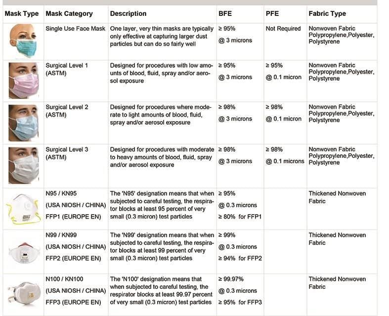 Which mask to use for coronavirus mutation?